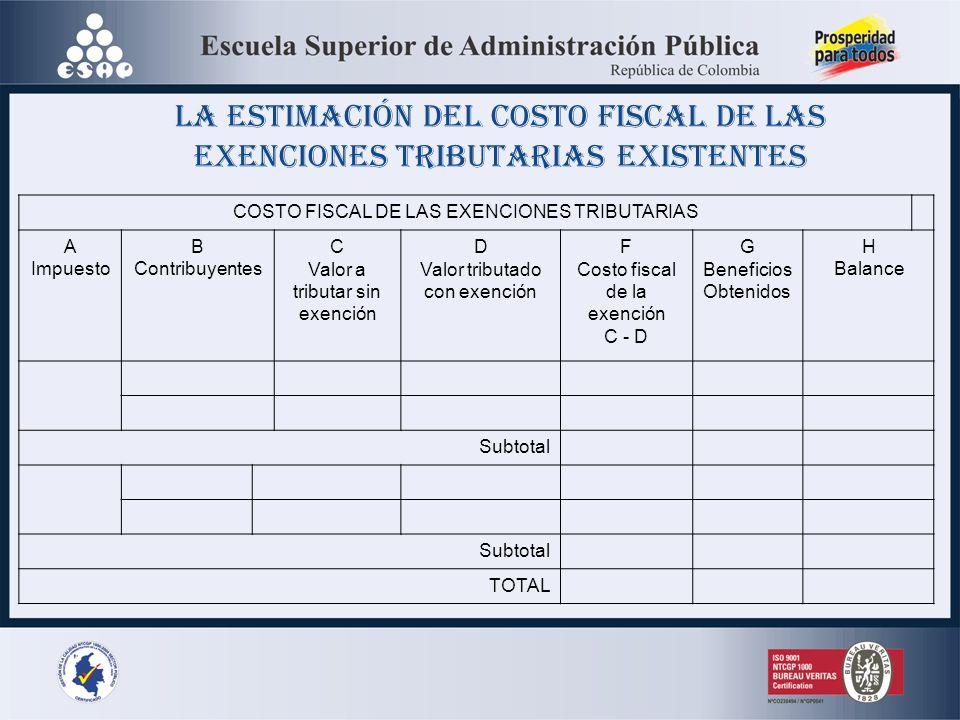 COSTO FISCAL DE LAS EXENCIONES TRIBUTARIAS A Impuesto B Contribuyentes C Valor a tributar sin exención D Valor tributado con exención F Costo fiscal d