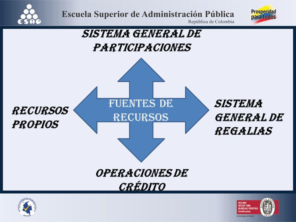 FUENTES DE RECURSOS RECURSOS PROPIOS SISTEMA GENERAL DE PARTICIPACIONES SISTEMA GENERAL DE REGALIAS OPERACIONES DE CRÉDITO