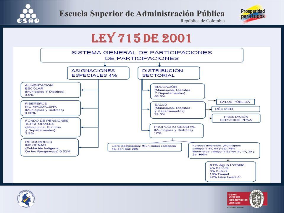 LEY 715 DE 2001