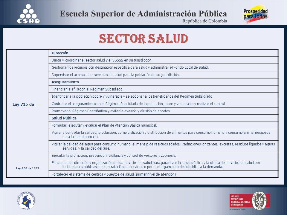 SECTOR SALUD Ley 715 de 2001 Dirección Dirigir y coordinar el sector salud y el SGSSS en su jurisdicción Gestionar los recursos con destinación especí
