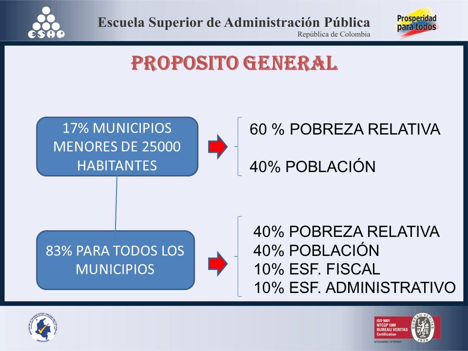 PROPOSITO GENERAL 17% MUNICIPIOS MENORES DE 25000 HABITANTES 83% PARA TODOS LOS MUNICIPIOS 60 % POBREZA RELATIVA 40% POBLACIÓN 40% POBREZA RELATIVA 40% POBLACIÓN 10% ESF.