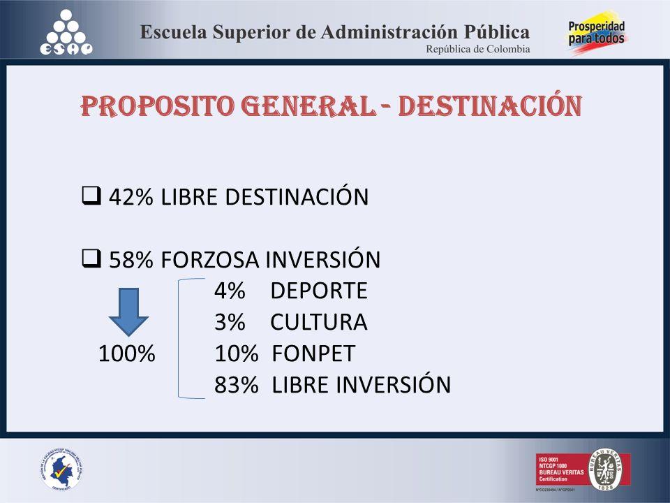 42% LIBRE DESTINACIÓN 58% FORZOSA INVERSIÓN 4% DEPORTE 3% CULTURA 100%10% FONPET 83% LIBRE INVERSIÓN PROPOSITO GENERAL - DESTINACIÓN