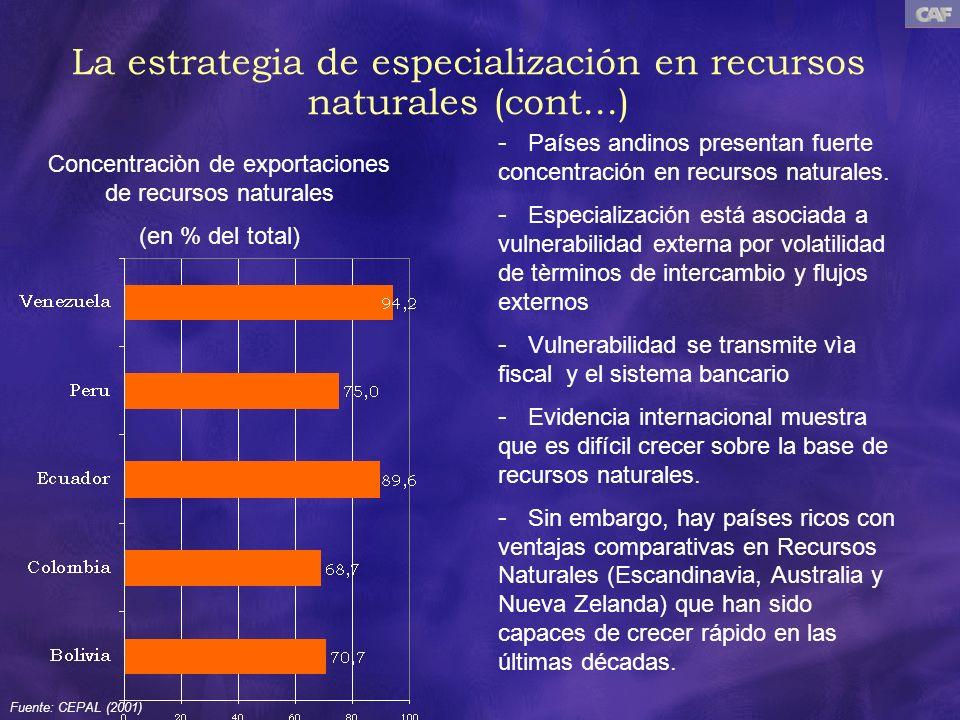 - Países andinos presentan fuerte concentración en recursos naturales. - Especialización está asociada a vulnerabilidad externa por volatilidad de tèr