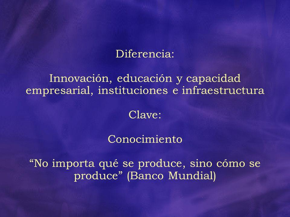 Diferencia: Innovación, educación y capacidad empresarial, instituciones e infraestructura Clave: Conocimiento No importa qué se produce, sino cómo se