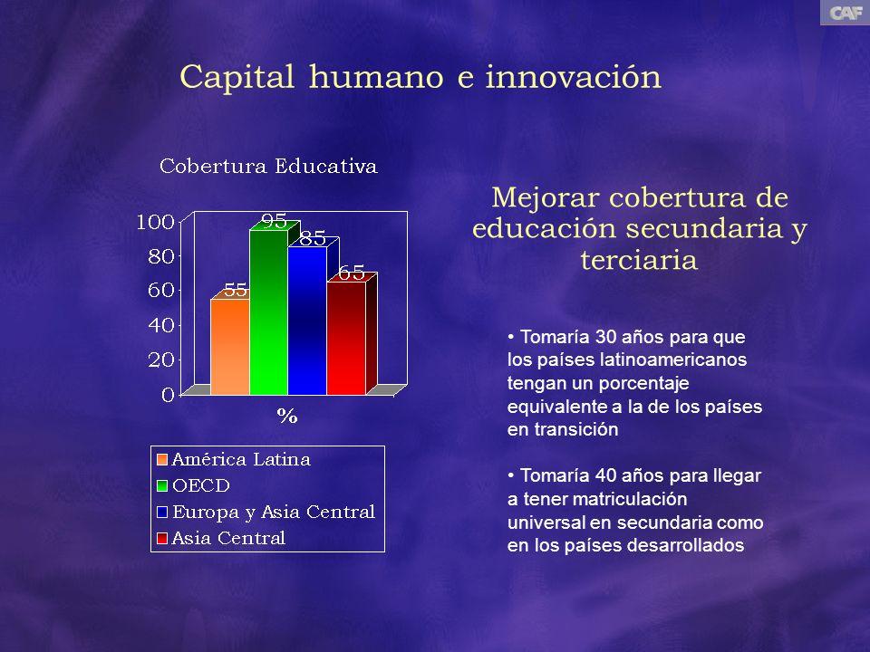 Mejorar cobertura de educación secundaria y terciaria Tomaría 30 años para que los países latinoamericanos tengan un porcentaje equivalente a la de lo