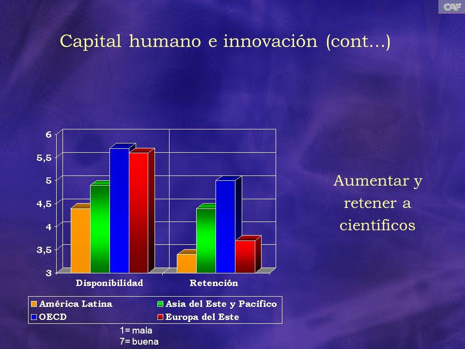 Aumentar y retener a científicos 1= mala 7= buena Capital humano e innovación (cont...)