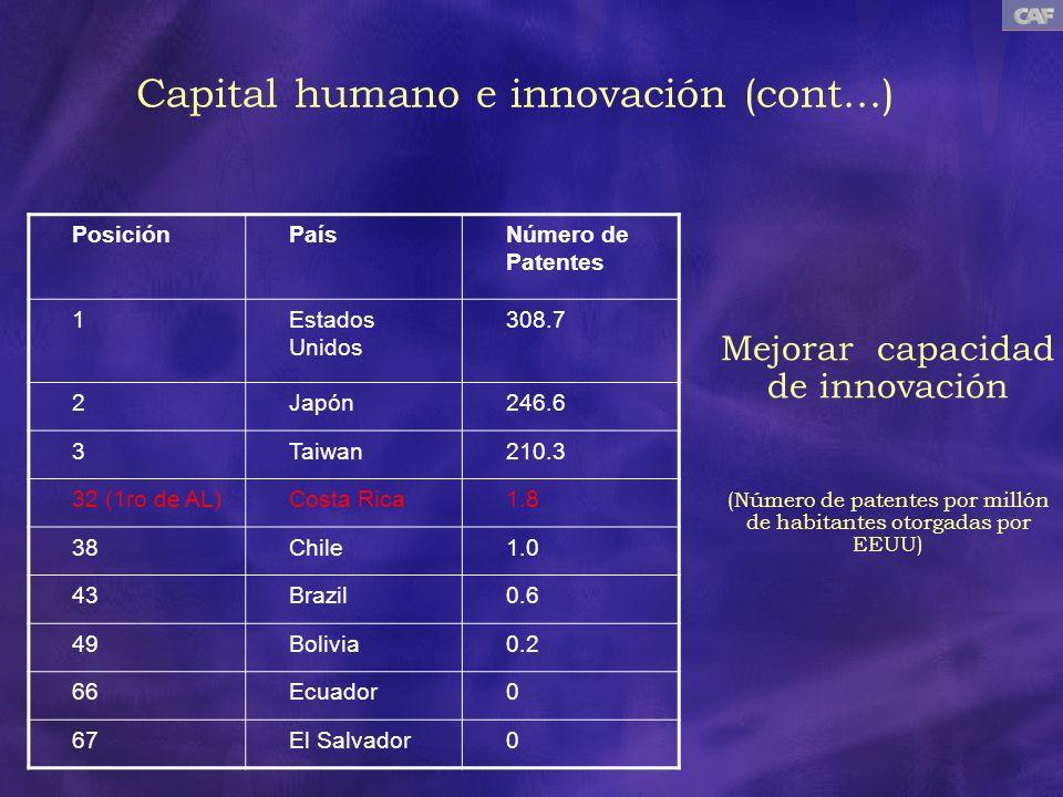 Mejorar capacidad de innovación (Número de patentes por millón de habitantes otorgadas por EEUU) PosiciónPaísNúmero de Patentes 1Estados Unidos 308.7
