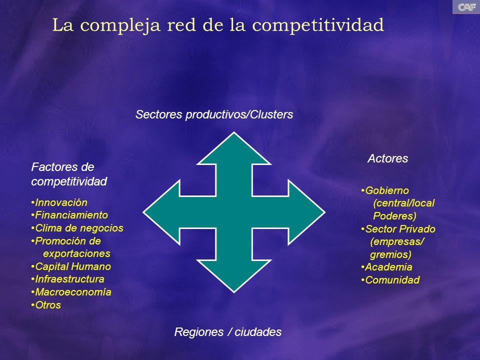 La compleja red de la competitividad Sectores productivos/Clusters Innovación Financiamiento Clima de negocios Promoción de exportaciones Capital Huma