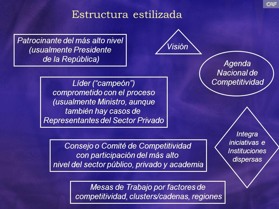 Estructura estilizada Patrocinante del más alto nivel (usualmente Presidente de la República) Líder (campeón) comprometido con el proceso (usualmente