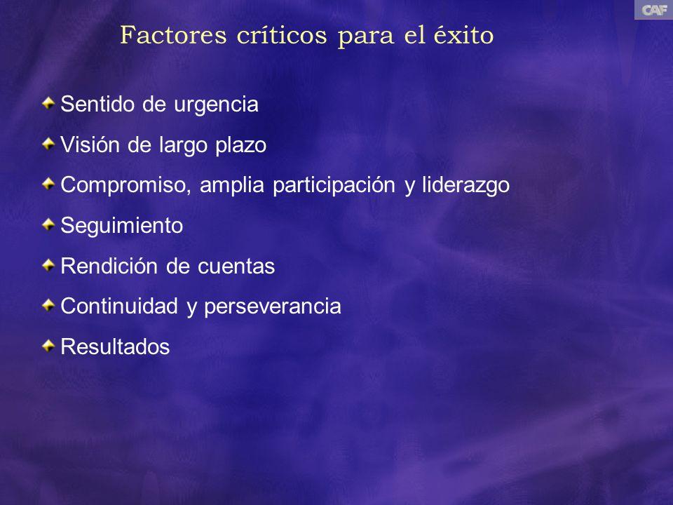 Factores críticos para el éxito Sentido de urgencia Visión de largo plazo Compromiso, amplia participación y liderazgo Seguimiento Rendición de cuenta