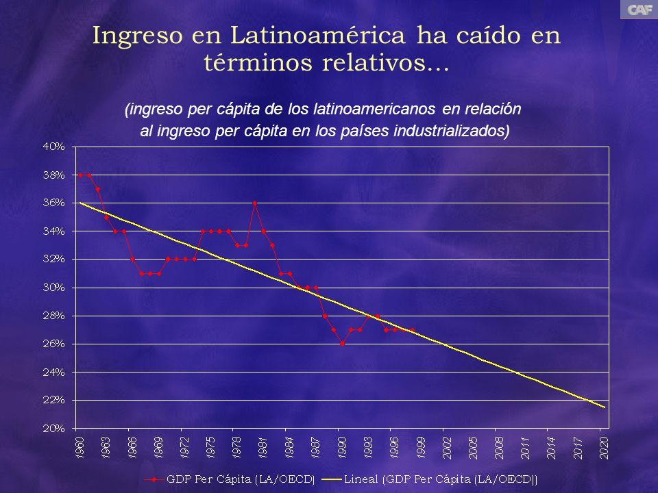 Ingreso en Latinoamérica ha caído en términos relativos... (ingreso per cápita de los latinoamericanos en relación al ingreso per cápita en los países