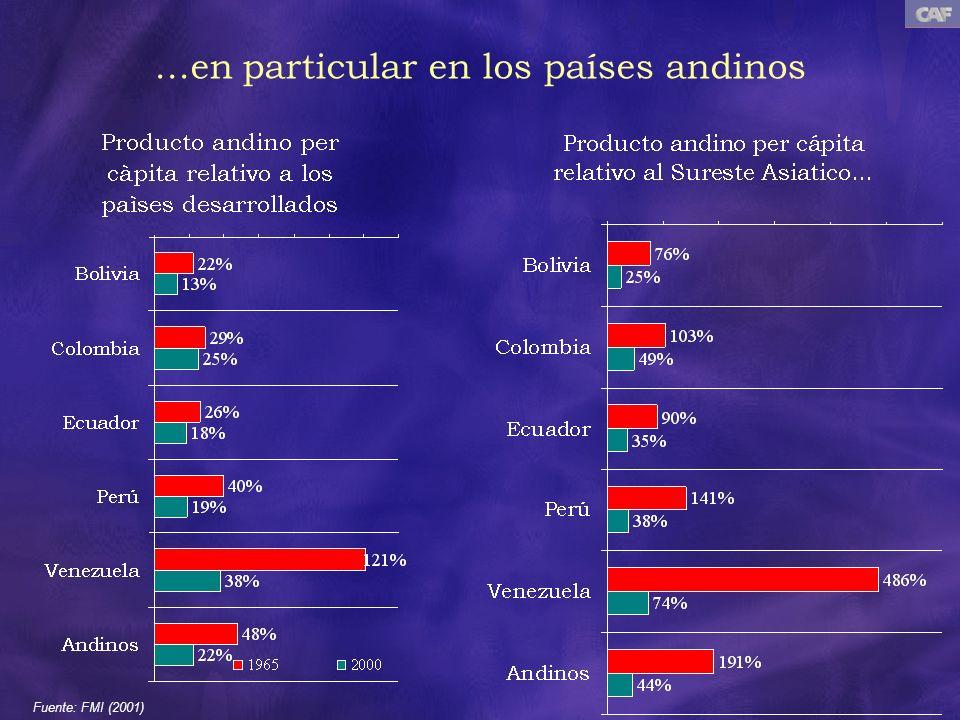 ...en particular en los países andinos Fuente: FMI (2001)