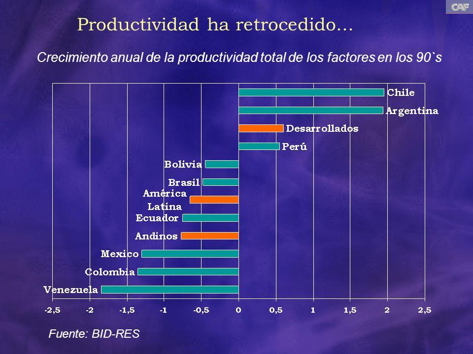 Productividad ha retrocedido... Crecimiento anual de la productividad total de los factores en los 90`s Fuente: BID-RES