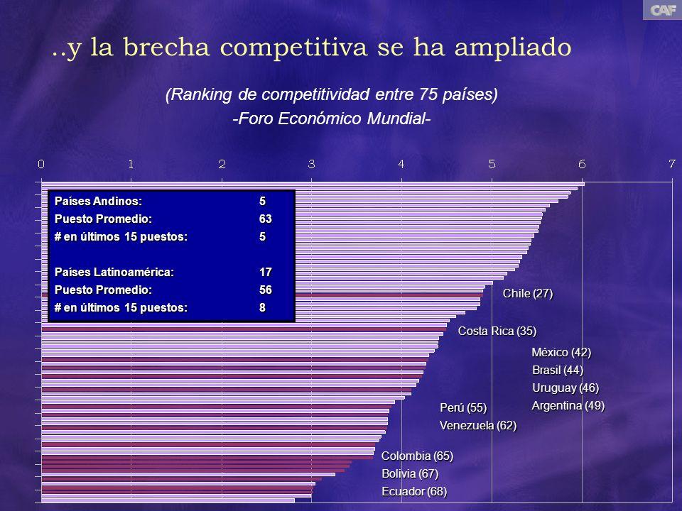 ..y la brecha competitiva se ha ampliado (Ranking de competitividad entre 75 países) -Foro Económico Mundial- Chile (27) Costa Rica (35) México (42) B