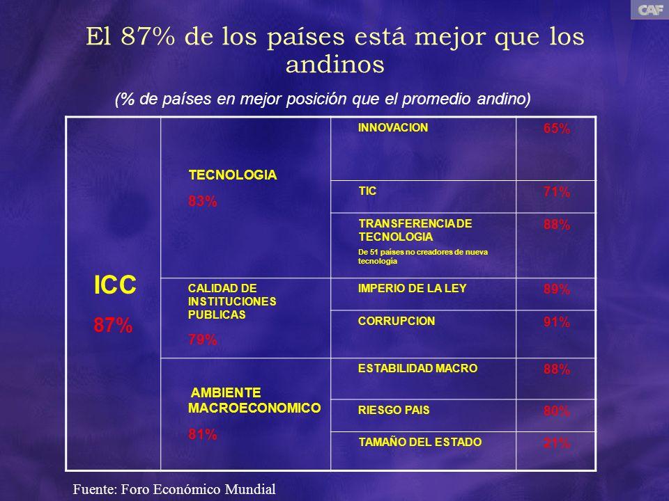 ICC 87% TECNOLOGIA 83% INNOVACION 65% TIC 71% TRANSFERENCIA DE TECNOLOGIA De 51 países no creadores de nueva tecnología 88% CALIDAD DE INSTITUCIONES P