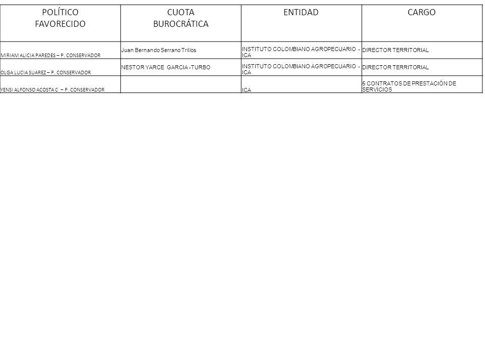 POLÍTICO FAVORECIDO CUOTA BUROCRÁTICA ENTIDADCARGO MIRIAM ALICIA PAREDES – P. CONSERVADOR Juan Bernando Serrano Trillos INSTITUTO COLOMBIANO AGROPECUA
