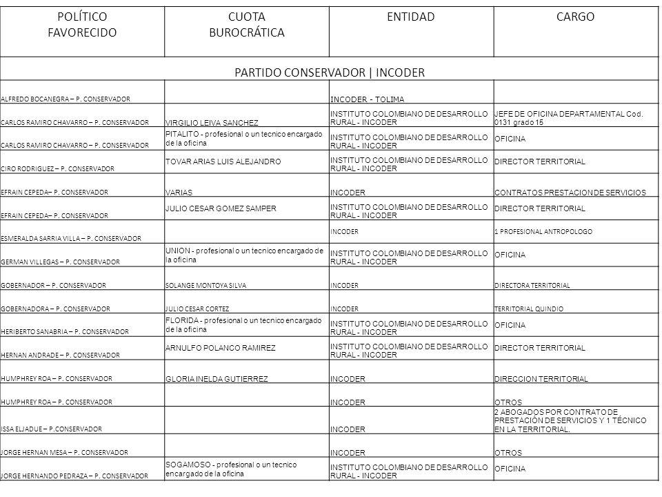 POLÍTICO FAVORECIDO CUOTA BUROCRÁTICA ENTIDADCARGO PARTIDO CONSERVADOR | INCODER ALFREDO BOCANEGRA – P. CONSERVADOR INCODER - TOLIMA CARLOS RAMIRO CHA