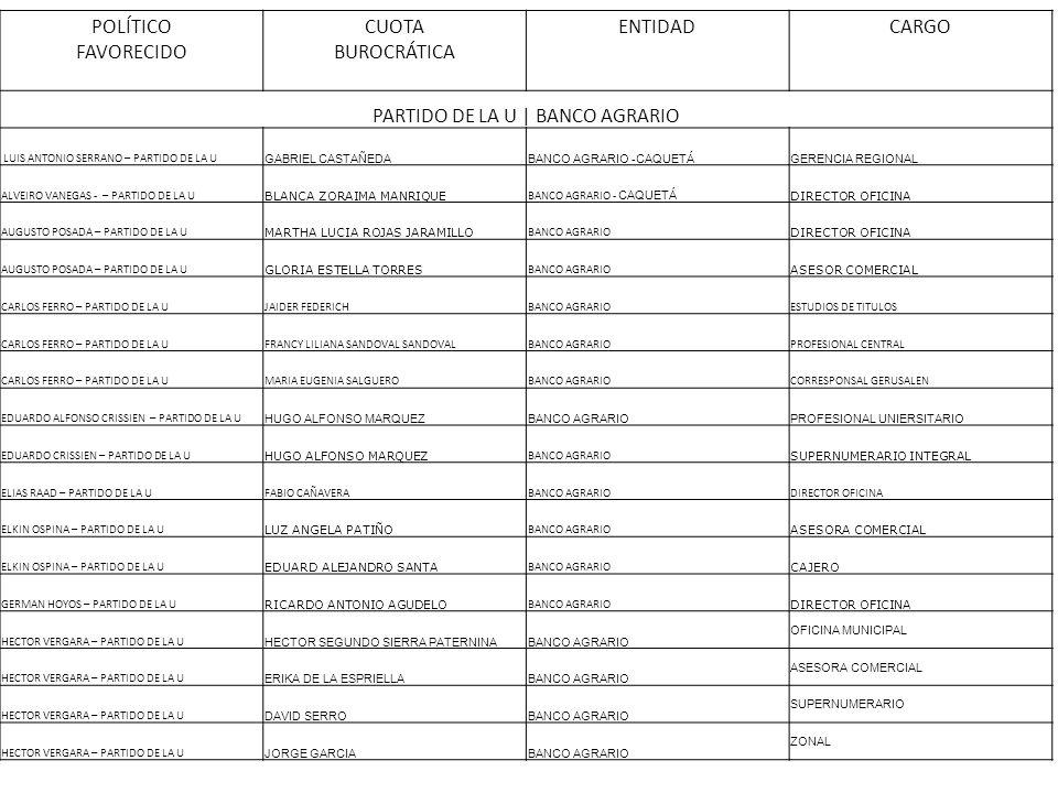 POLÍTICO FAVORECIDO CUOTA BUROCRÁTICA ENTIDADCARGO PARTIDO DE LA U | BANCO AGRARIO LUIS ANTONIO SERRANO – PARTIDO DE LA U GABRIEL CASTAÑEDABANCO AGRAR