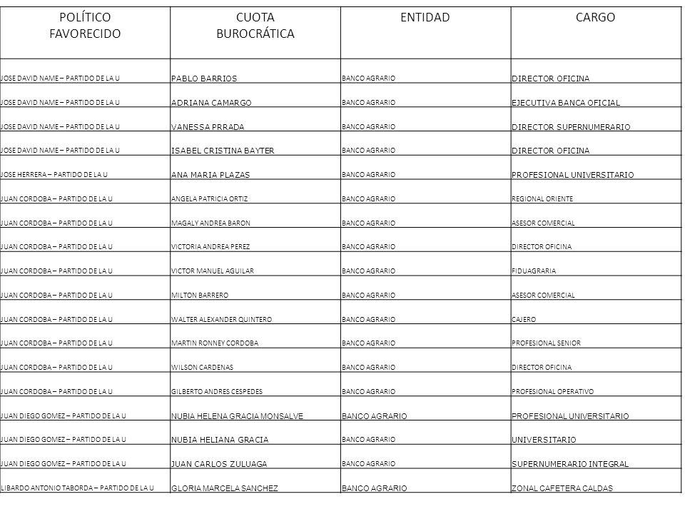 POLÍTICO FAVORECIDO CUOTA BUROCRÁTICA ENTIDADCARGO JOSE DAVID NAME – PARTIDO DE LA U PABLO BARRIOS BANCO AGRARIO DIRECTOR OFICINA JOSE DAVID NAME – PA