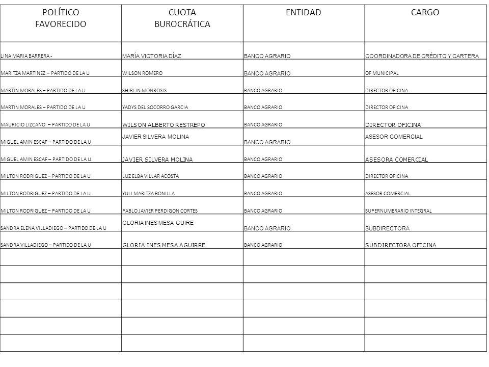 POLÍTICO FAVORECIDO CUOTA BUROCRÁTICA ENTIDADCARGO LINA MARIA BARRERA - MARÍA VICTORIA DÍAZBANCO AGRARIOCOORDINADORA DE CRÉDITO Y CARTERA MARITZA MART
