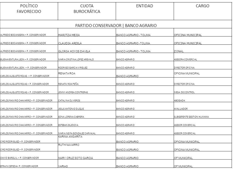 POLÍTICO FAVORECIDO CUOTA BUROCRÁTICA ENTIDADCARGO PARTIDO CONSERVADOR | BANCO AGRARIO ALFREDO BOCANEGRA – P. CONSERVADOR MARITZA MEJIA BANCO AGRARIO