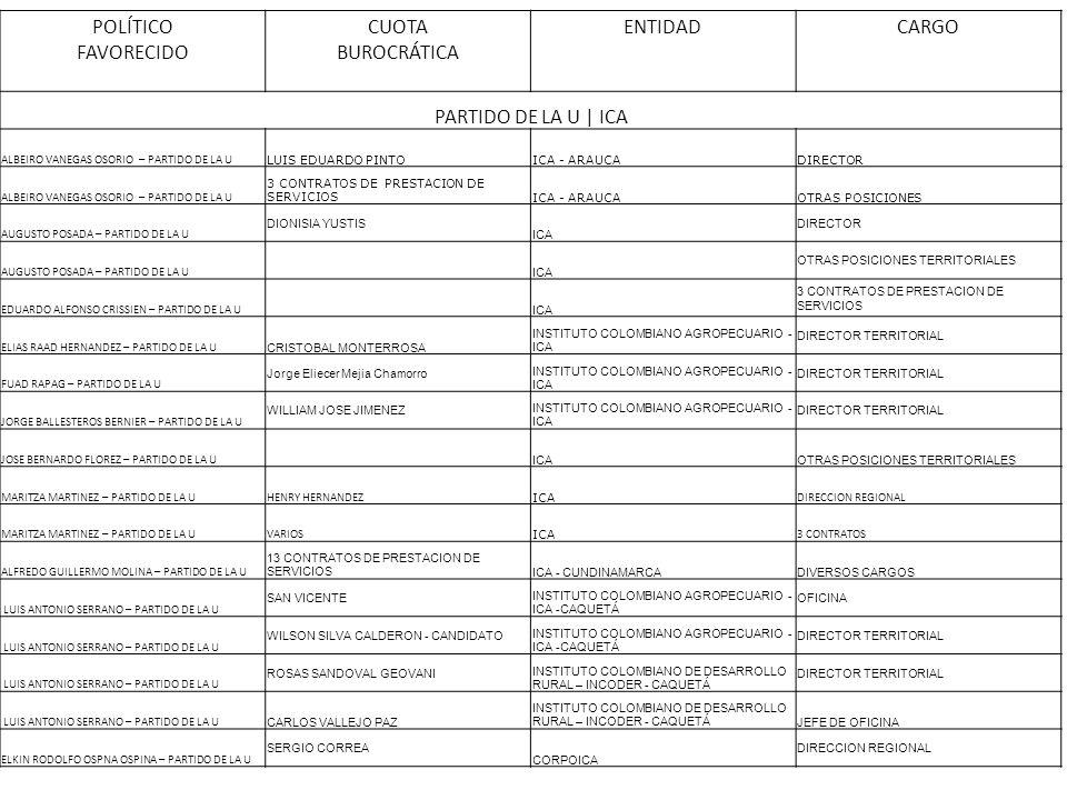POLÍTICO FAVORECIDO CUOTA BUROCRÁTICA ENTIDADCARGO PARTIDO DE LA U | ICA ALBEIRO VANEGAS OSORIO – PARTIDO DE LA U LUIS EDUARDO PINTOICA - ARAUCADIRECT