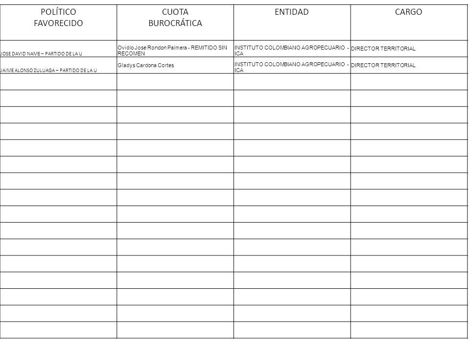 POLÍTICO FAVORECIDO CUOTA BUROCRÁTICA ENTIDADCARGO JOSE DAVID NAME – PARTIDO DE LA U Ovidio Jose Rondon Palmera - REMITIDO SIN RECOMEN INSTITUTO COLOM