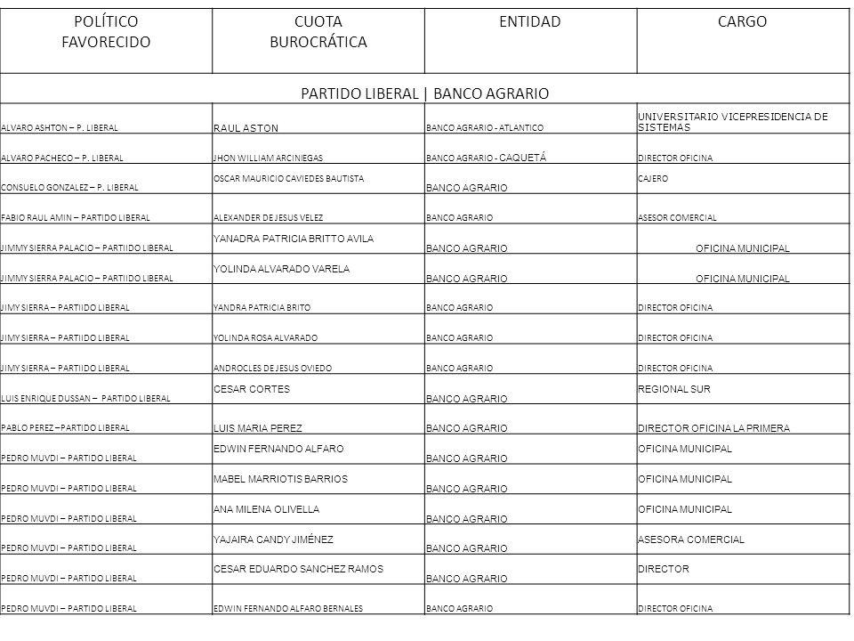 POLÍTICO FAVORECIDO CUOTA BUROCRÁTICA ENTIDADCARGO PARTIDO LIBERAL | BANCO AGRARIO ALVARO ASHTON – P. LIBERAL RAUL ASTON BANCO AGRARIO - ATLANTICO UNI