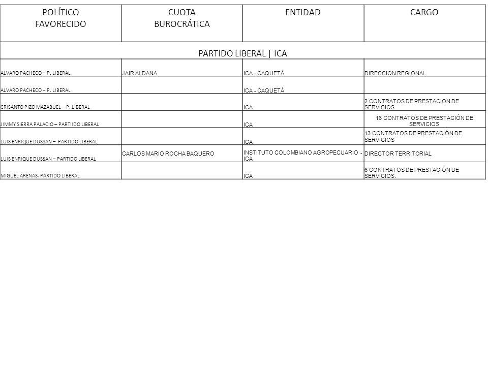 POLÍTICO FAVORECIDO CUOTA BUROCRÁTICA ENTIDADCARGO PARTIDO LIBERAL | ICA ALVARO PACHECO – P. LIBERAL JAIR ALDANAICA - CAQUETÁDIRECCION REGIONAL ALVARO