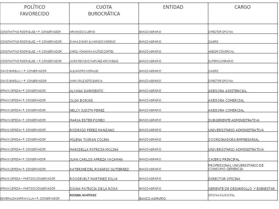 POLÍTICO FAVORECIDO CUOTA BUROCRÁTICA ENTIDADCARGO CONSTANTINO RODRIGUEZ – P. CONSERVADORARMANDO CUERVOBANCO AGRARIODIRECTOR OFICINA CONSTANTINO RODRI