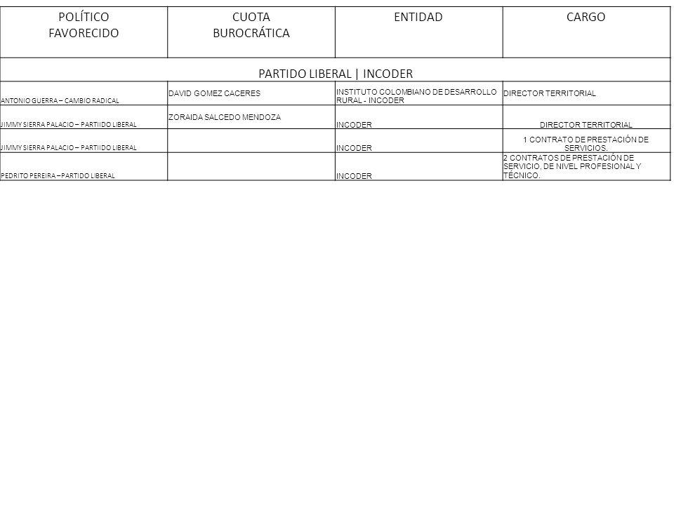 POLÍTICO FAVORECIDO CUOTA BUROCRÁTICA ENTIDADCARGO PARTIDO LIBERAL | INCODER ANTONIO GUERRA – CAMBIO RADICAL DAVID GOMEZ CACERES INSTITUTO COLOMBIANO