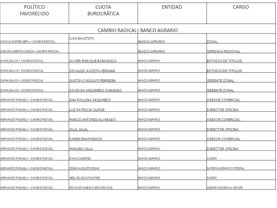 POLÍTICO FAVORECIDO CUOTA BUROCRÁTICA ENTIDADCARGO CAMBIO RADICAL| BANCO AGRARIO CAMILO ANDRES ABRIL – CAMBIO RADICAL JUAN BAUSTISTA BANCO AGRARIOZONA