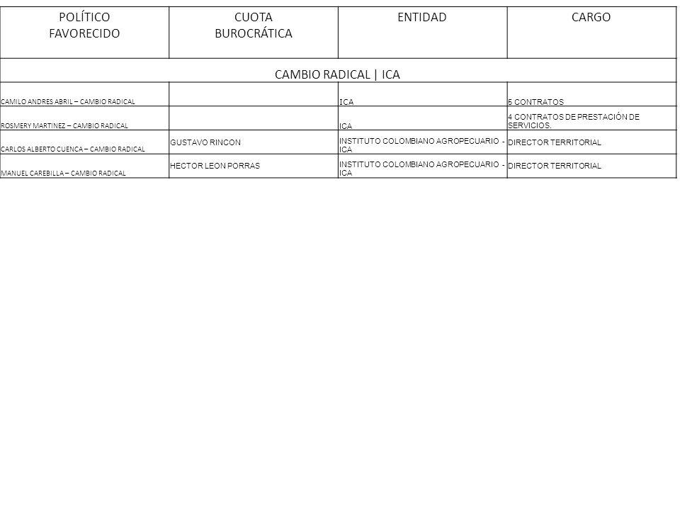 POLÍTICO FAVORECIDO CUOTA BUROCRÁTICA ENTIDADCARGO CAMBIO RADICAL | ICA CAMILO ANDRES ABRIL – CAMBIO RADICAL ICA 5 CONTRATOS ROSMERY MARTINEZ – CAMBIO