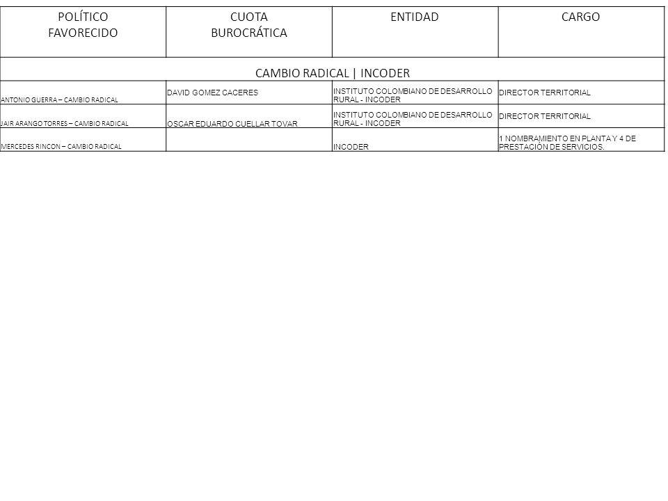 POLÍTICO FAVORECIDO CUOTA BUROCRÁTICA ENTIDADCARGO CAMBIO RADICAL | INCODER ANTONIO GUERRA – CAMBIO RADICAL DAVID GOMEZ CACERES INSTITUTO COLOMBIANO D