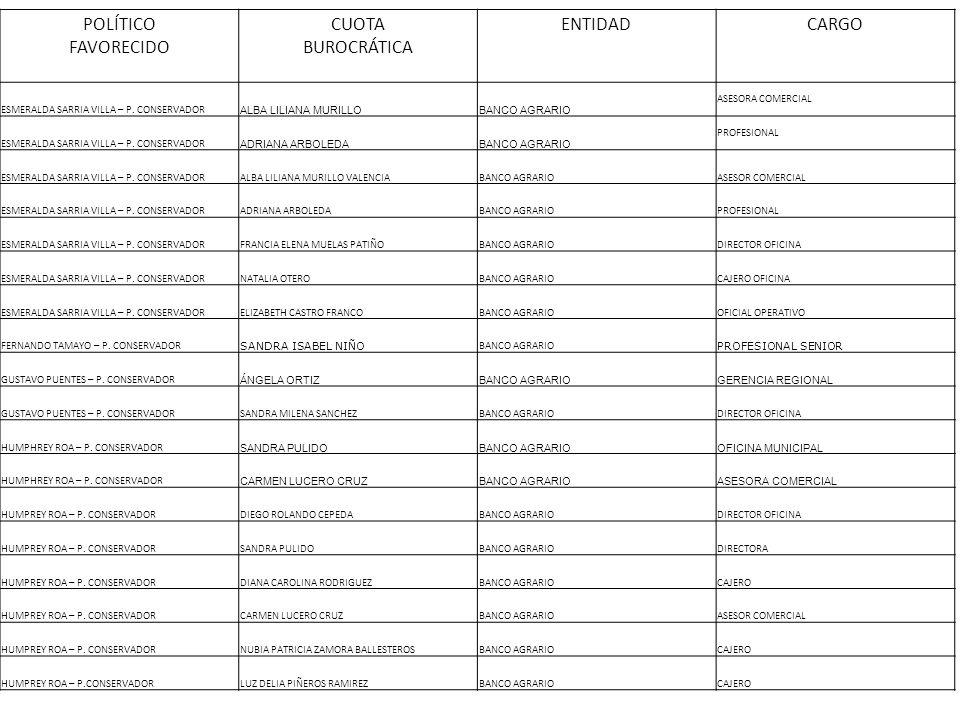 POLÍTICO FAVORECIDO CUOTA BUROCRÁTICA ENTIDADCARGO ESMERALDA SARRIA VILLA – P. CONSERVADOR ALBA LILIANA MURILLOBANCO AGRARIO ASESORA COMERCIAL ESMERAL