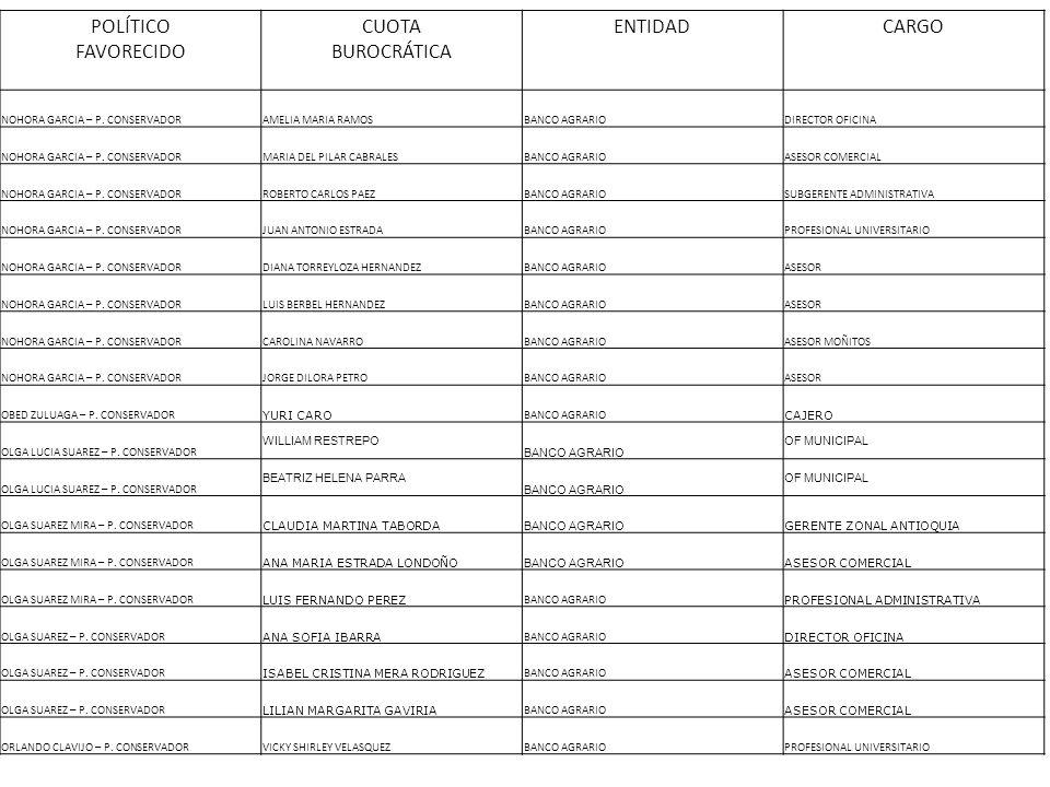 POLÍTICO FAVORECIDO CUOTA BUROCRÁTICA ENTIDADCARGO NOHORA GARCIA – P. CONSERVADORAMELIA MARIA RAMOSBANCO AGRARIODIRECTOR OFICINA NOHORA GARCIA – P. CO