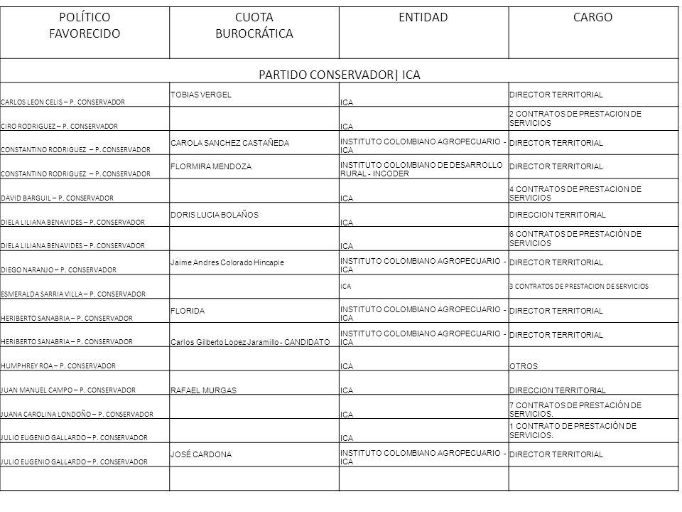 POLÍTICO FAVORECIDO CUOTA BUROCRÁTICA ENTIDADCARGO PARTIDO CONSERVADOR| ICA CARLOS LEON CELIS – P. CONSERVADOR TOBIAS VERGEL ICA DIRECTOR TERRITORIAL