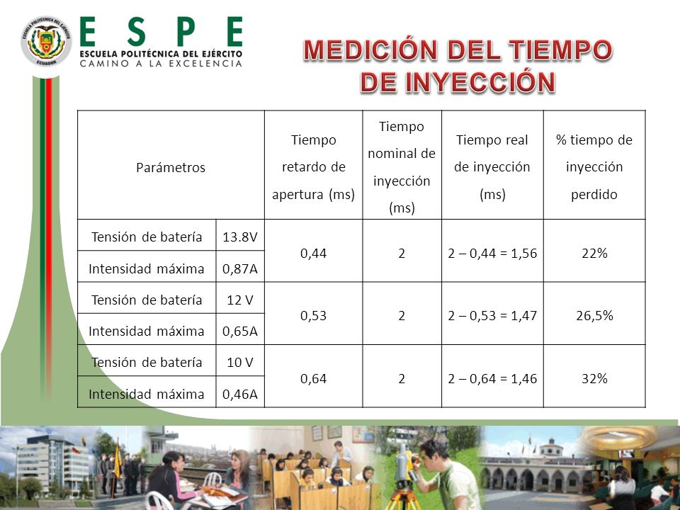 Parámetros Tiempo retardo de apertura (ms) Tiempo nominal de inyección (ms) Tiempo real de inyección (ms) % tiempo de inyección perdido Tensión de bat