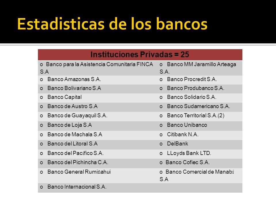 Instituciones Privadas = 25 o Banco para la Asistencia Comunitaria FINCA S.A o Banco MM Jaramillo Arteaga S.A.