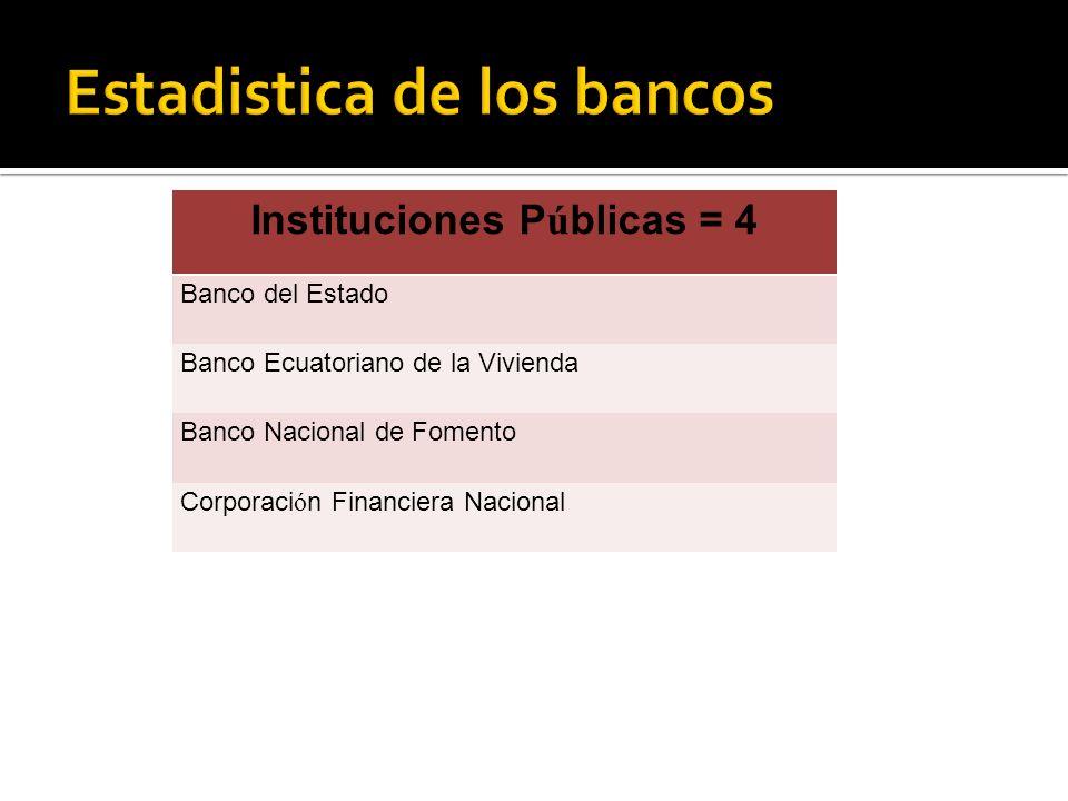 Instituciones P ú blicas = 4 Banco del Estado Banco Ecuatoriano de la Vivienda Banco Nacional de Fomento Corporaci ó n Financiera Nacional