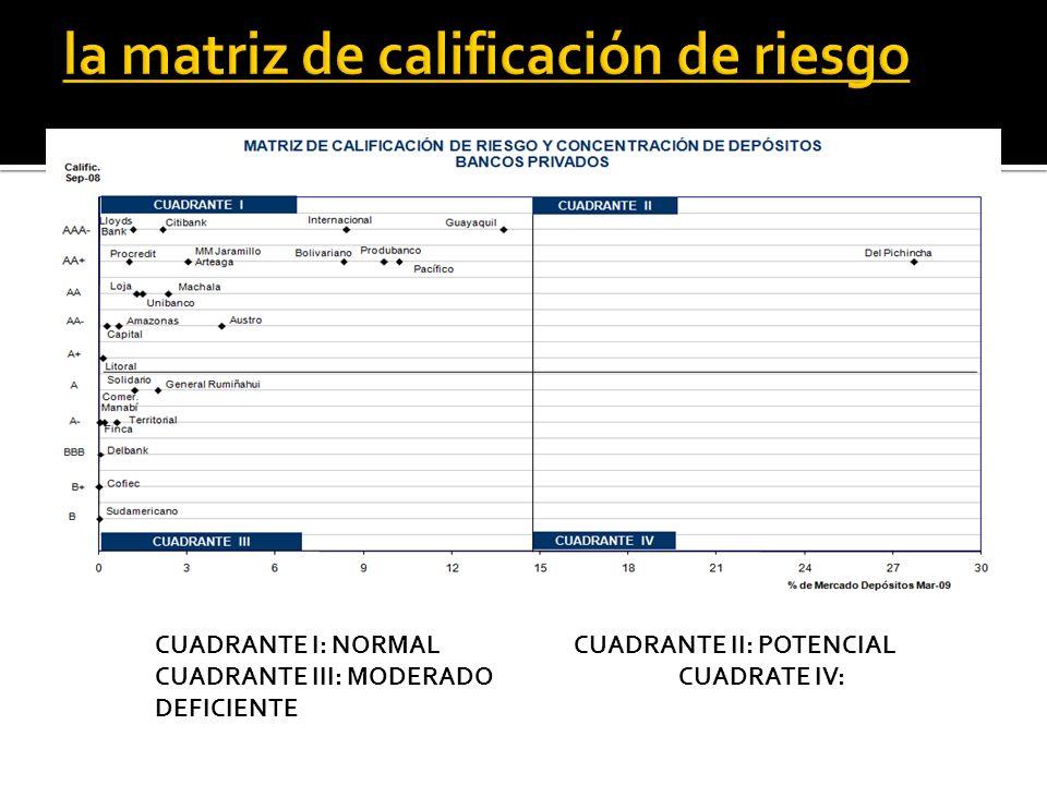 CUADRANTE I: NORMALCUADRANTE II: POTENCIAL CUADRANTE III: MODERADO CUADRATE IV: DEFICIENTE