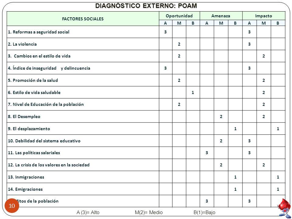 FACTORES SOCIALES OportunidadAmenazaImpacto AMBAMBAMB 1.