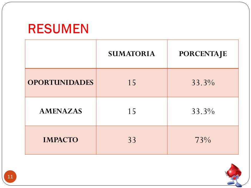 RESUMEN 11 SUMATORIAPORCENTAJE OPORTUNIDADES 1533.3% AMENAZAS 1533.3% IMPACTO 3373%