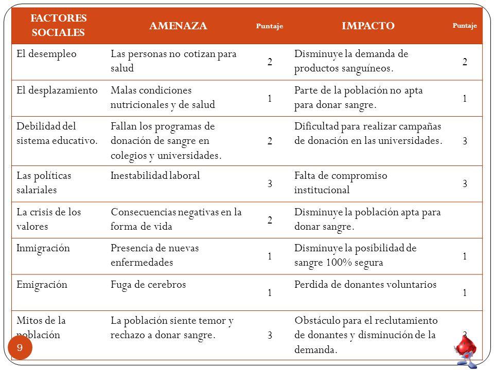FACTORES SOCIALES AMENAZA Puntaje IMPACTO Puntaje El desempleoLas personas no cotizan para salud 2 Disminuye la demanda de productos sanguíneos.