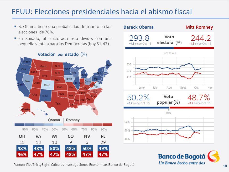 10 EEUU: Elecciones presidenciales hacia el abismo fiscal B.