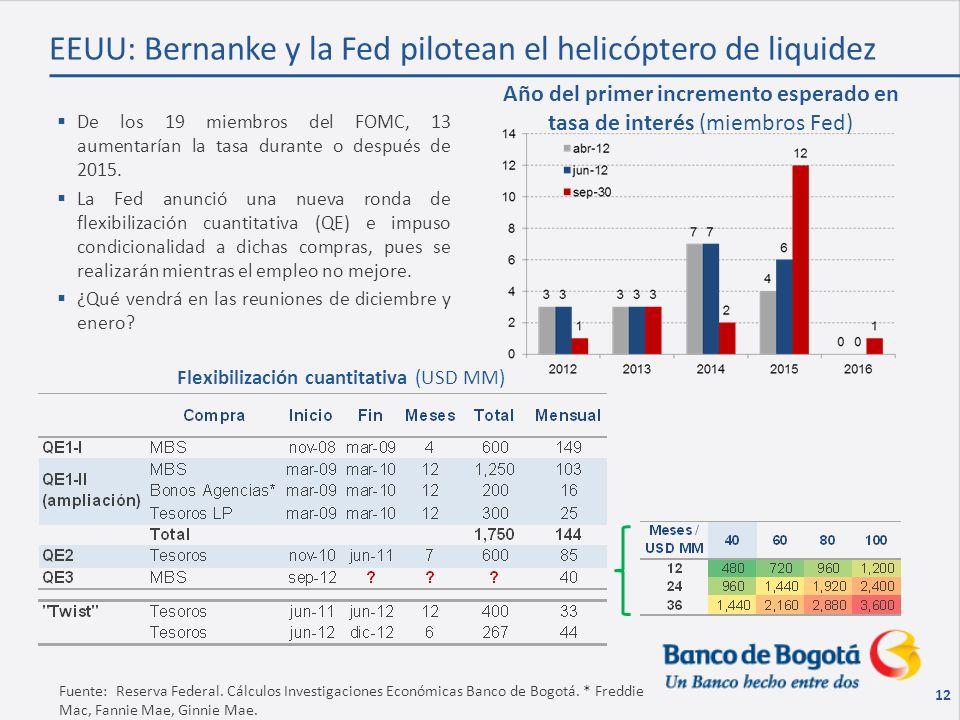 Año del primer incremento esperado en tasa de interés (miembros Fed) 12 Fuente: Reserva Federal.