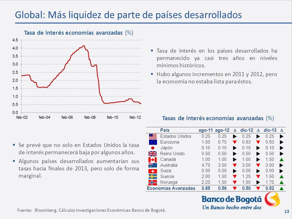 13 Fuente: Bloomberg. Cálculos Investigaciones Económicas Banco de Bogotá.