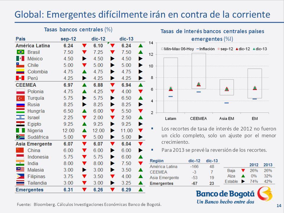 14 Fuente: Bloomberg. Cálculos Investigaciones Económicas Banco de Bogotá.