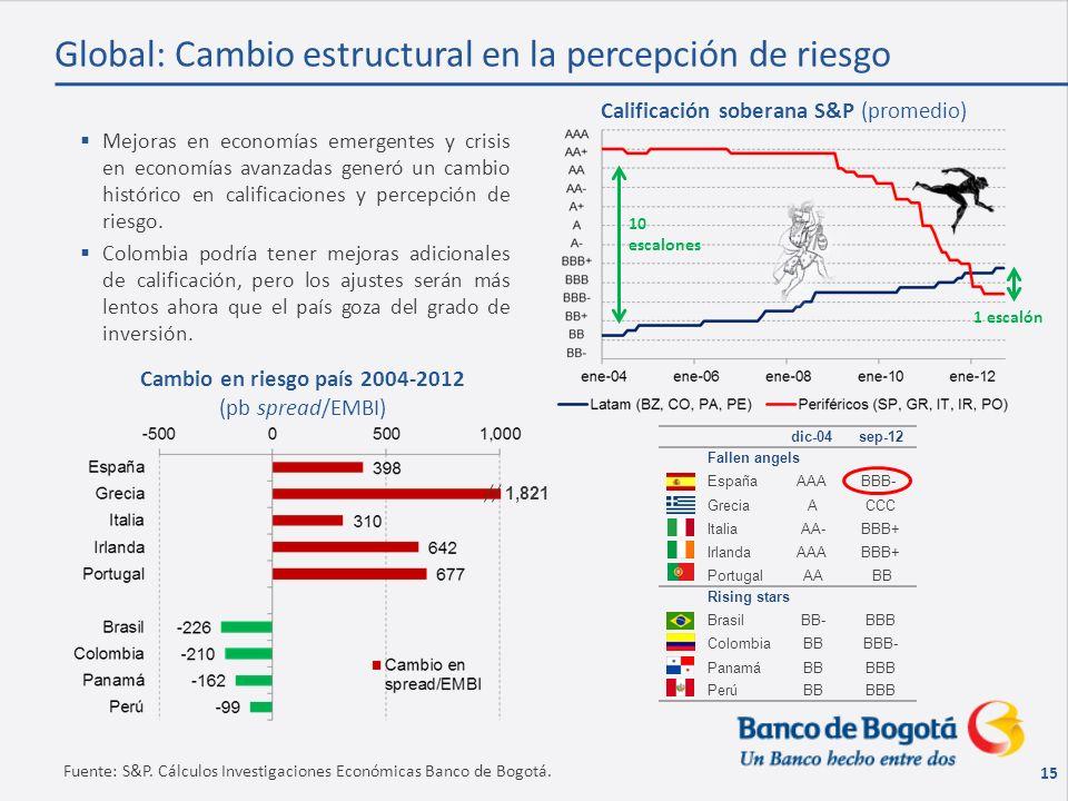 15 Global: Cambio estructural en la percepción de riesgo Fuente: S&P.