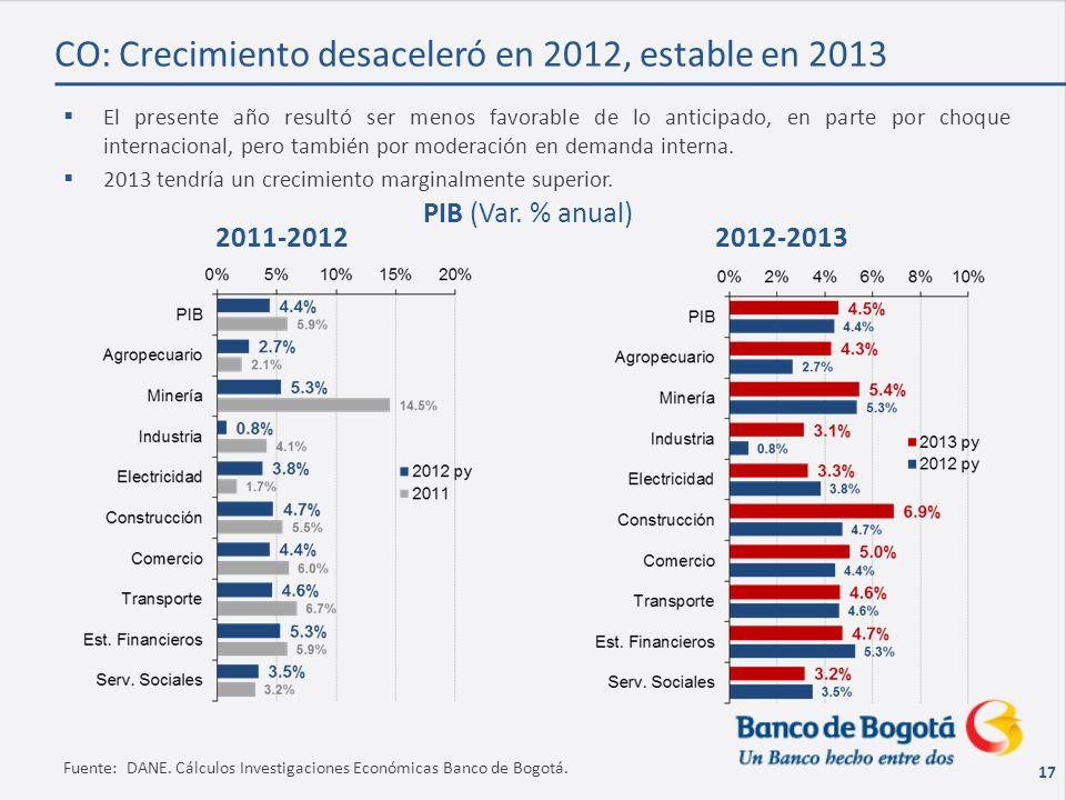 17 Fuente: DANE. Cálculos Investigaciones Económicas Banco de Bogotá.